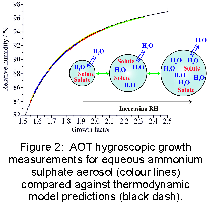 AOT Hygroscopic News fig 2
