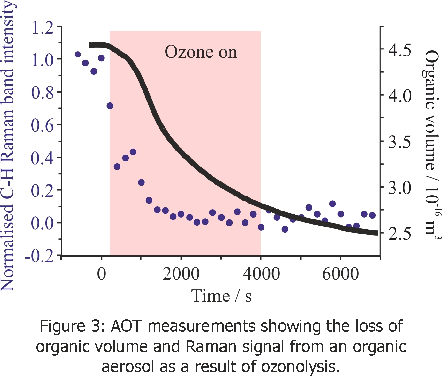 Fig 3. loss of organic volume